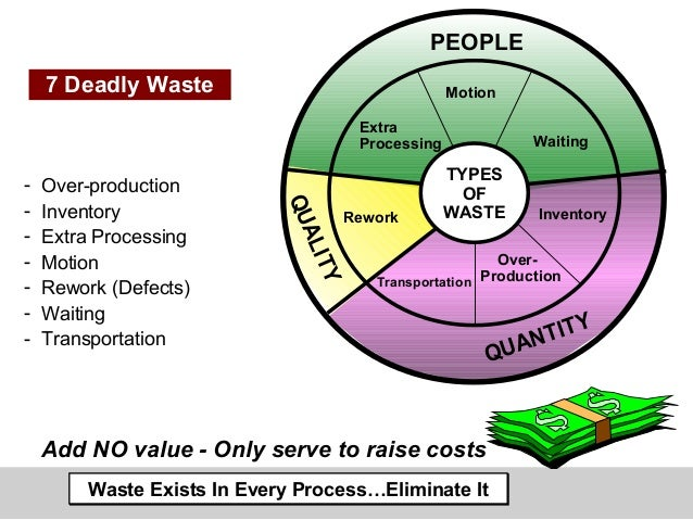 7 types of waste in lean manufacturing pdf