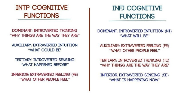 Infj how to develop fe