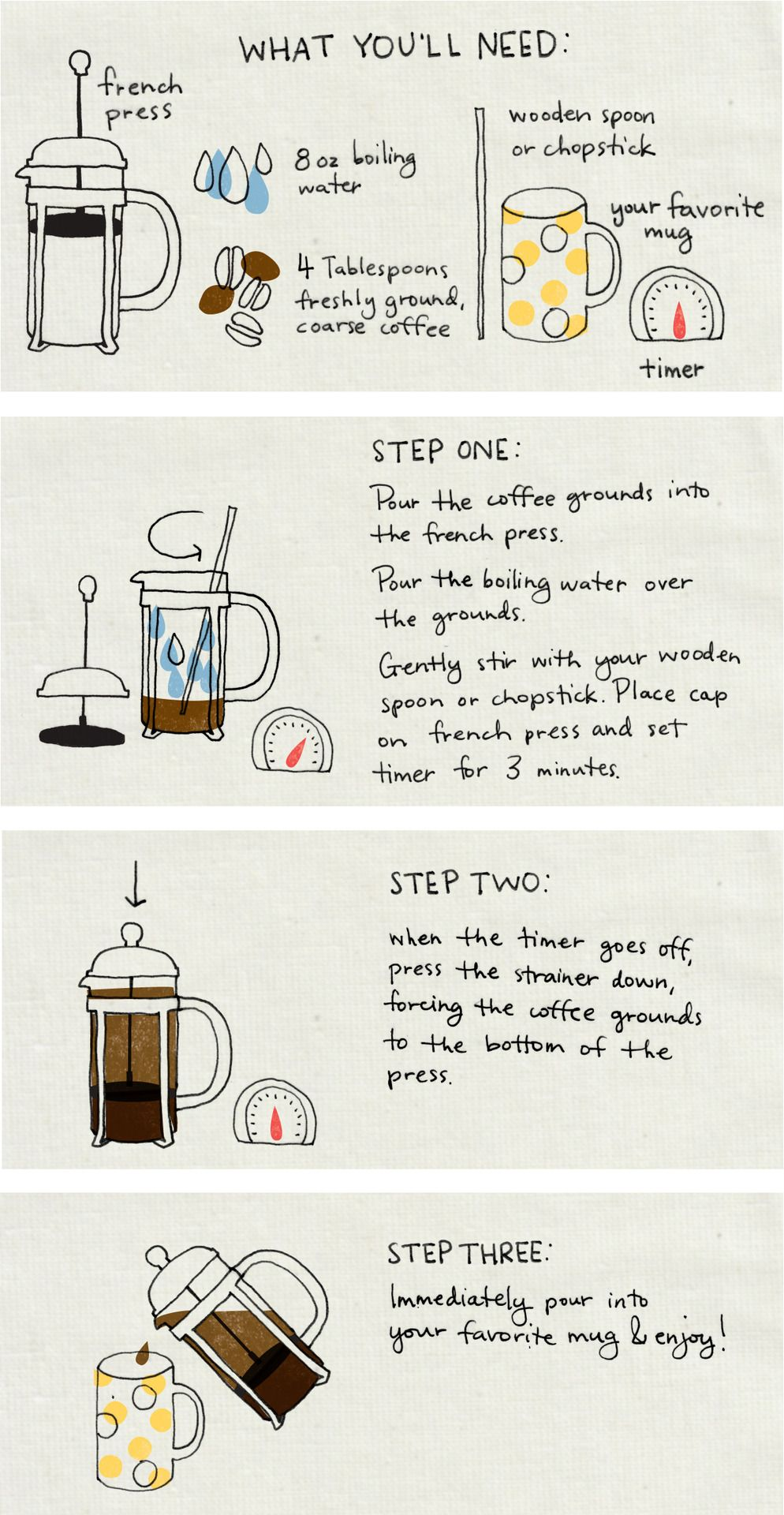 set of instructions how to make coffee