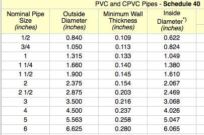 Standard pvc pipe sizes pdf