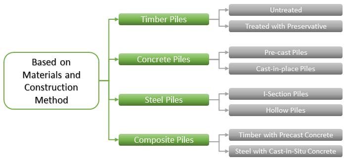 Classification of pile foundation pdf