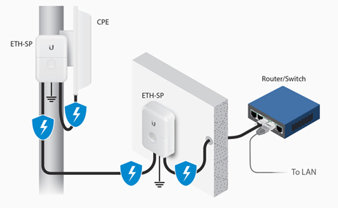 unifi ap mounting instructions