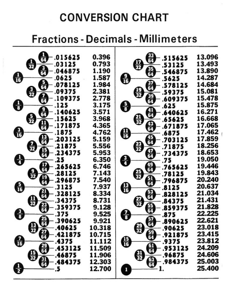 Inch to fraction chart pdf