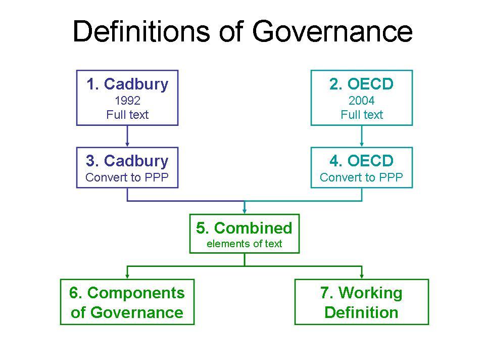 Definition of good governance pdf