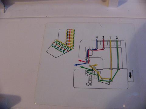 elna overlocker 614de instruction manual