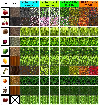 Fruit tree identification guide australia